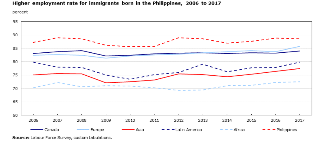Statistics Canada chart shows how Filipinos do better in finding jobs than other immigrant groups.